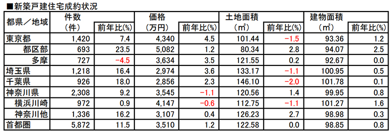 新築一戸建ての成約状況(出典:東日本レインズ「首都圏不動産流通市場の動向(2019年)」より転載)