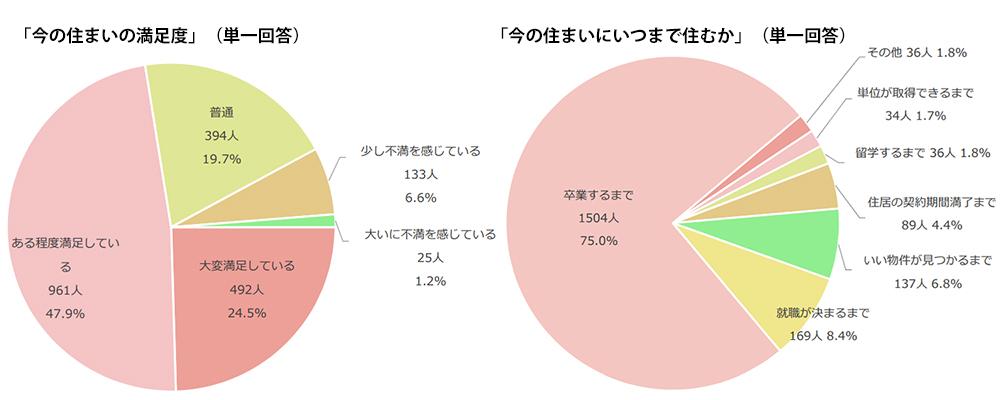 「今の住まいの満足度」(左)と「今の住まいにいつまで住むか」(右)(出典/学生情報センター「ナジックひとり暮らし学生 実態調査2020」より転載)