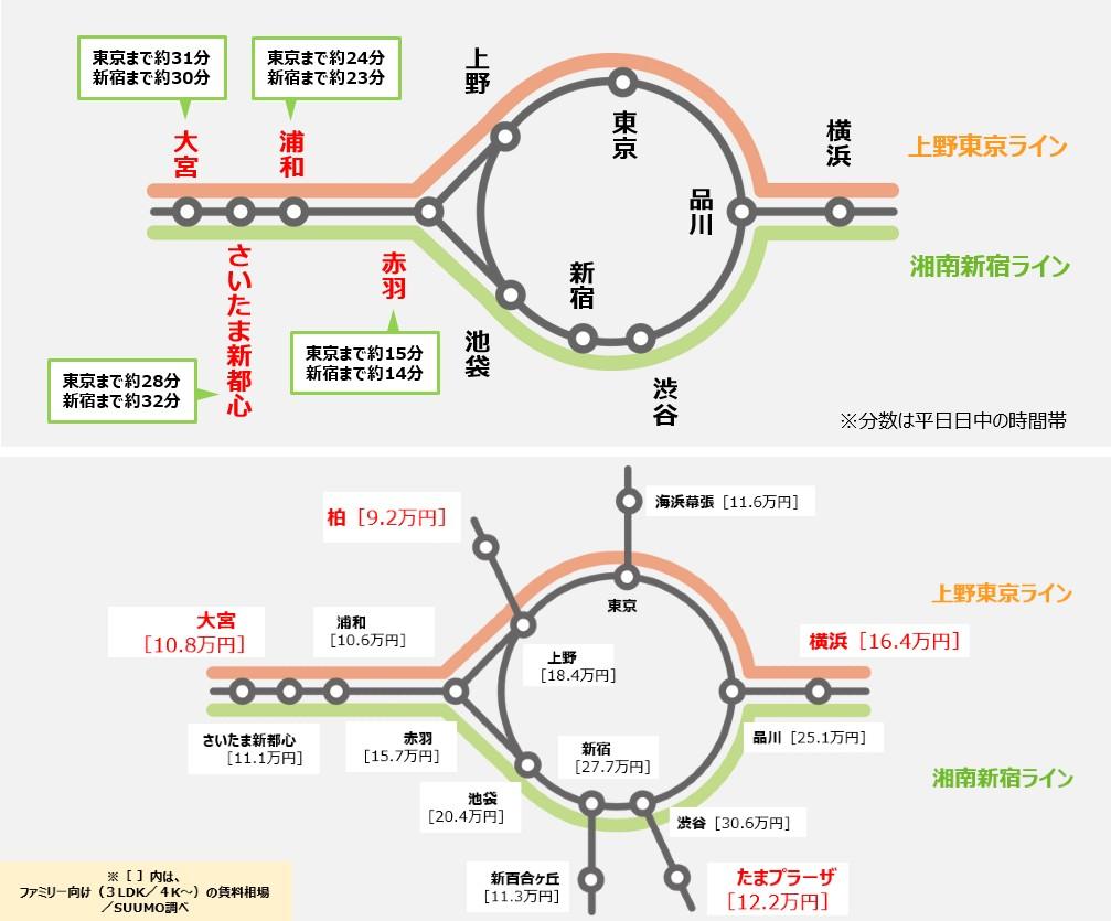 「SUUMO 住みたい街ランキング 2020関東版 記者発表会」資料より(出典:リクルート住まいカンパニー)