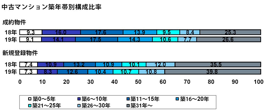中古マンション築年帯別構成比率(%)(出典:東日本レインズ「築年数から見た首都圏の不動産流通市場(2019年)」)