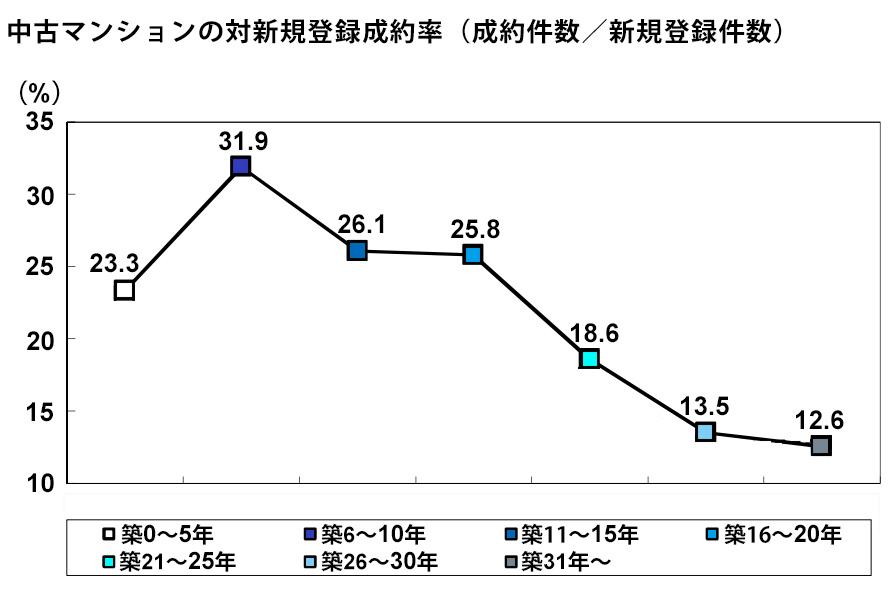 中古マンションの対新規登録成約率(成約件数/新規登録件数)(出典:東日本レインズ「築年数から見た首都圏の不動産流通市場(2019年)」)