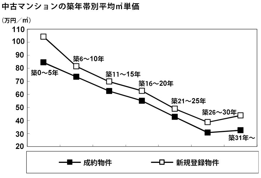 中古マンションの築年帯別平均価格と平均平米単価 (出典:東日本レインズ「首都圏不動産流通市場の動向(2019年)」)