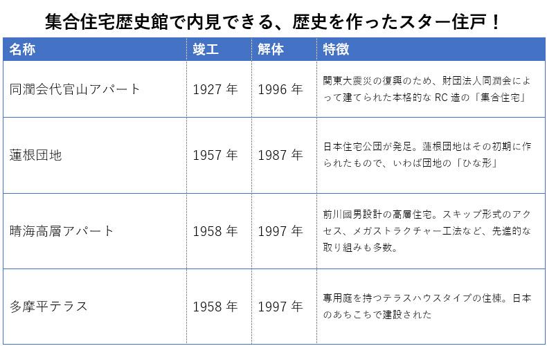 日本の集合住宅の歴史がぎゅっとつまった歴史館。どの住戸も熱い思いが詰まっていて、興奮しきりです(資料より筆者作成)