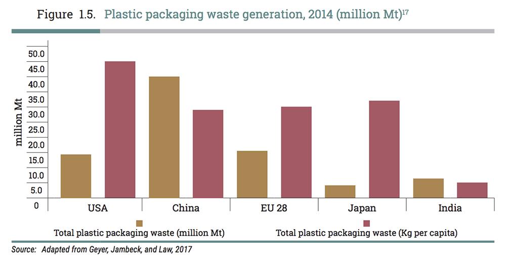 「プラスチックを取り巻く国内外の状況」 (UNEP 2018)より引用