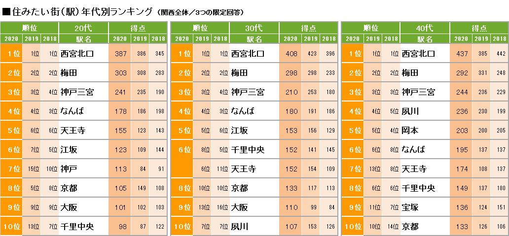 住みたい街(駅)年代別ランキング トップ10(出典:リクルート住まいカンパニー)