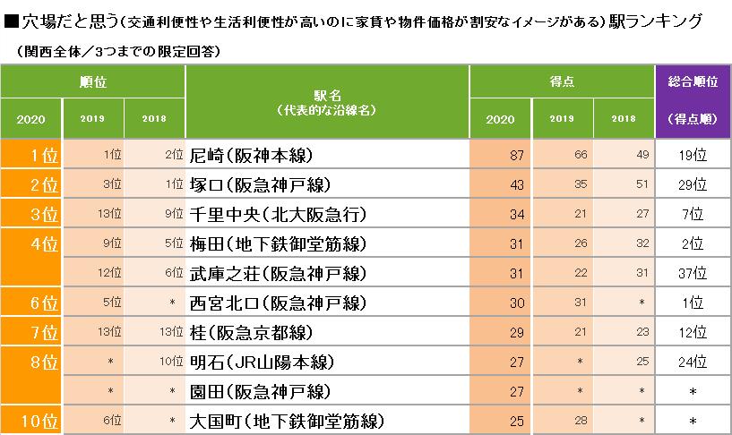 穴場だと思う街(駅)ランキング トップ10(出典:リクルート住まいカンパニー)