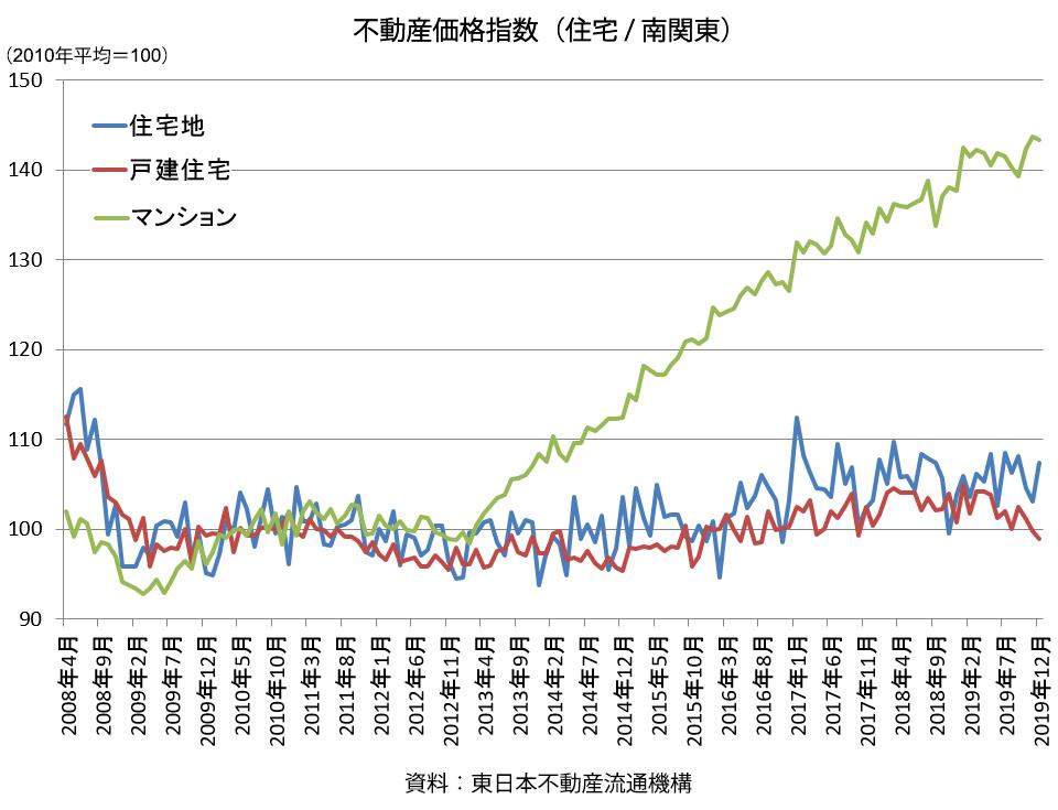 不動産価格指数(住宅 / 南関東)