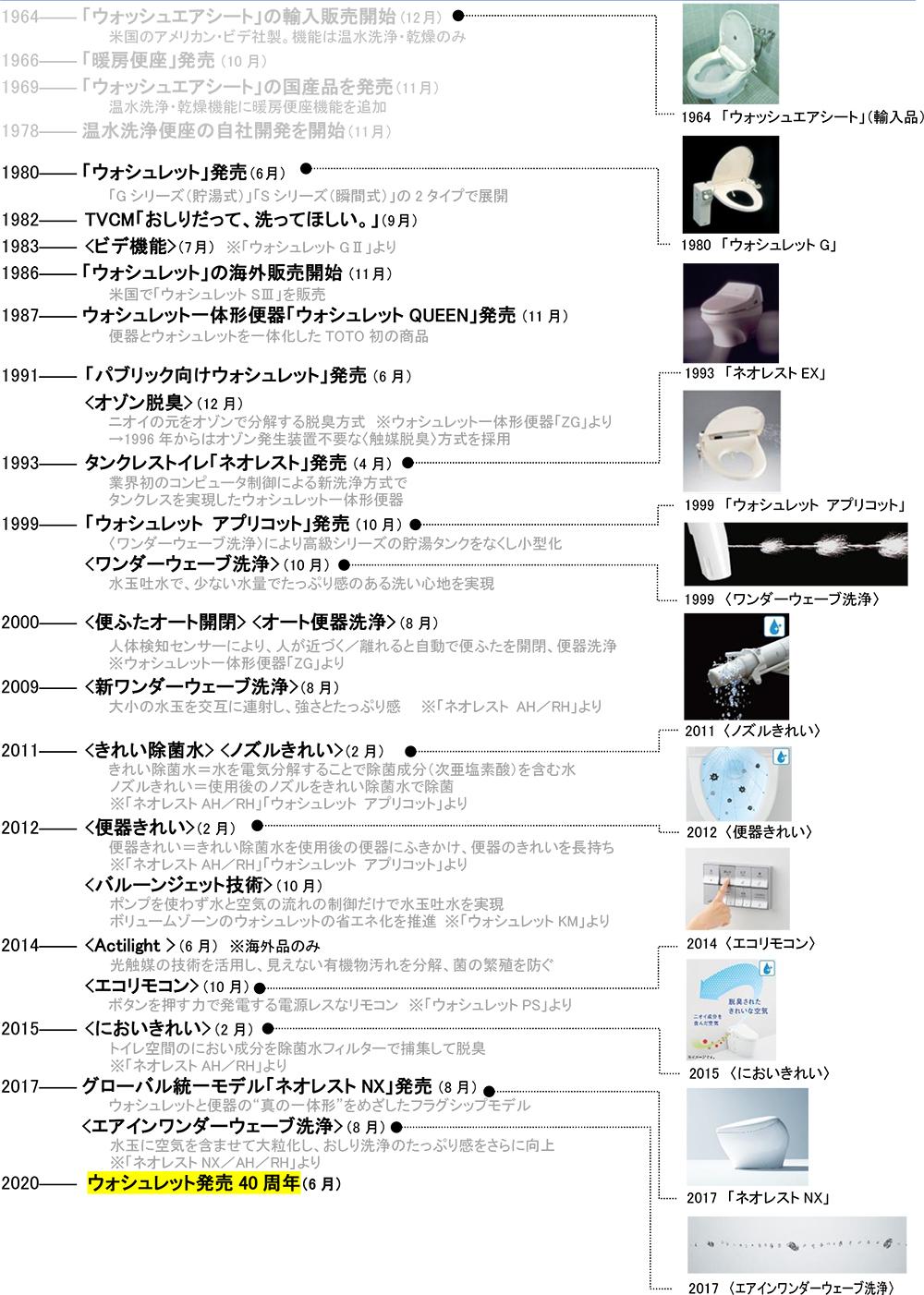 (出典:TOTO「日本のトイレ文化に革命を起こしたウォシュレット発売40周年」リリースより転載)