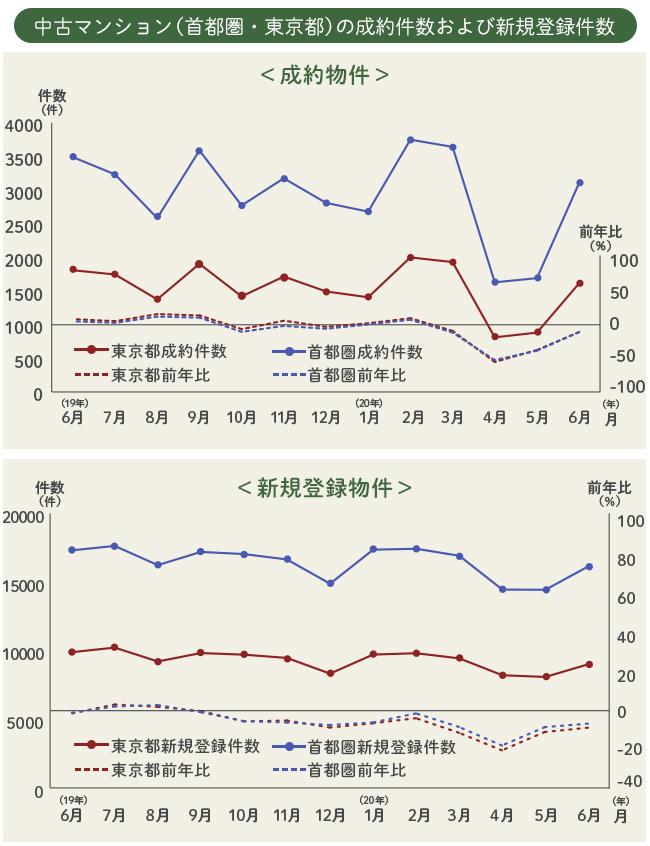 中古マンション(首都圏・東京都)の成約件数および新規登録件数(出典:東日本レインズ「月例速報Market Watch 2020年6月度」をもとにSUUMOジャーナル編集部作成)