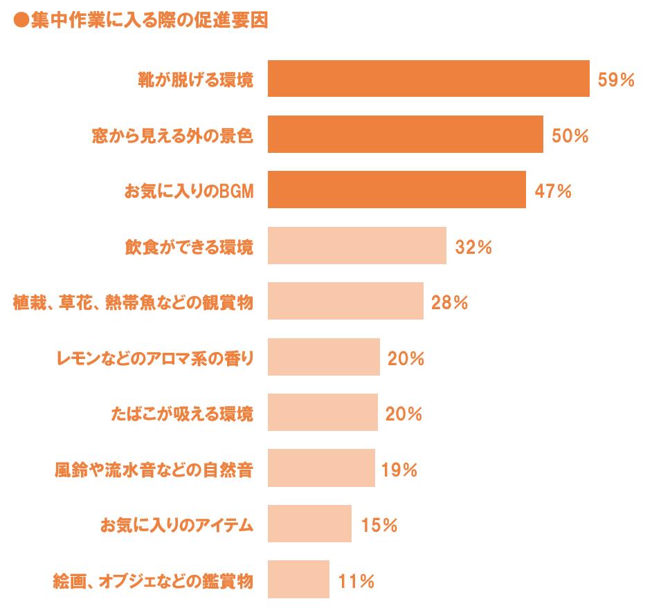 集中作業に関する調査の結果(出典/「オフィスと人のよい関係」岡村製作所(株式会社オカムラ)、日経BP社、2007年)