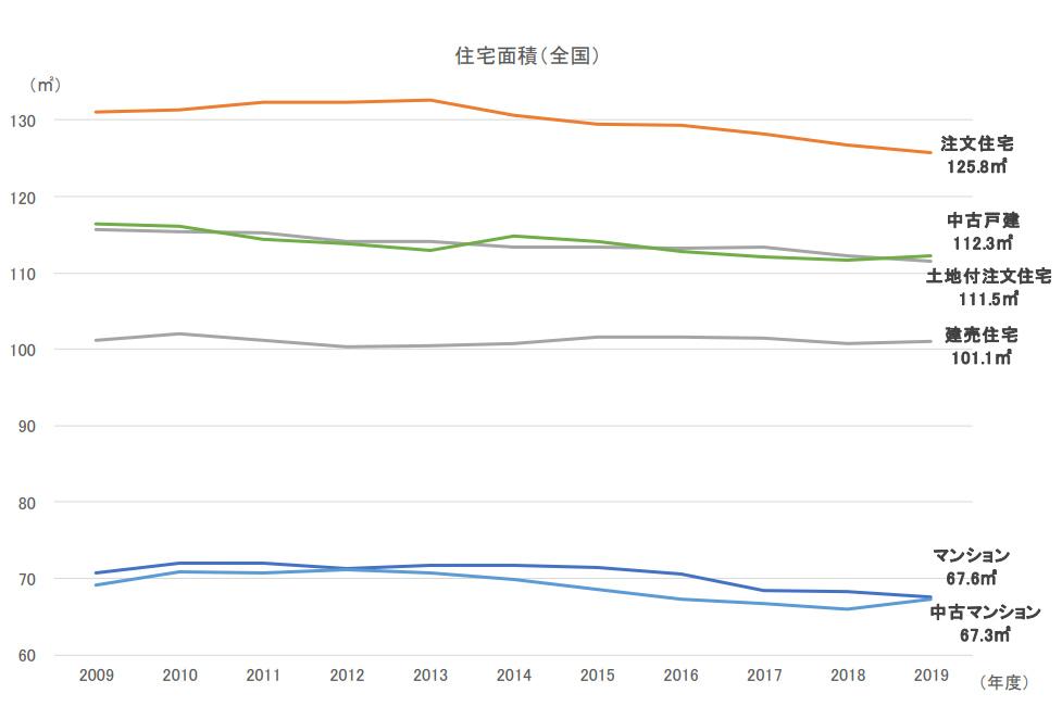 住宅面積(融資区分別・全国)(出典/住宅金融支援機構「2019年度 フラット35利用者調査」より転載)