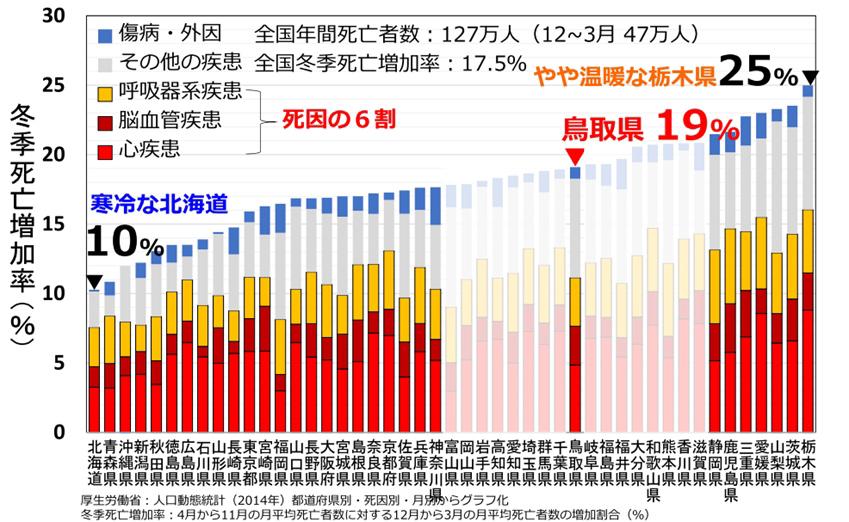 慶応大学の伊香賀教授が、厚生労働省の2014年人口動態統計に基づいて月平均死亡者数を比較し、冬季(12月~3月)死亡増加率を算出したもの
