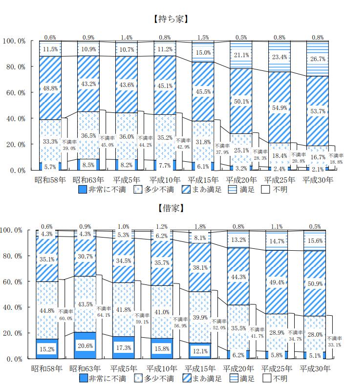 持ち家・借家別の住宅に対する評価(出典:国土交通省「平成30年住生活総合調査の調査結果」(確報))