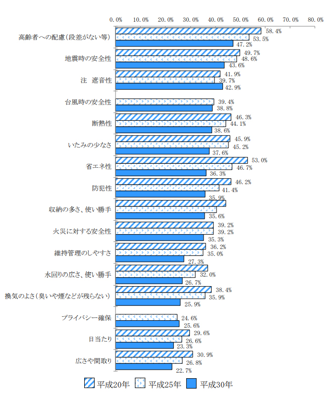 住宅の個別要素に対する不満率(出典:国土交通省「平成30年住生活総合調査の調査結果」(確報))