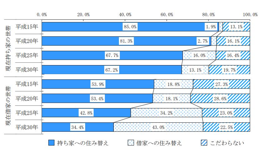 今後の居住形態(持ち家・借家)に関する意向(出典:国土交通省「平成30年住生活総合調査の調査結果」(確報))