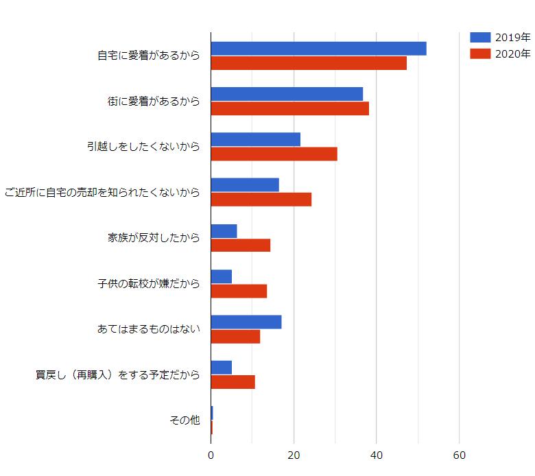出典:セイビー「不動産リースバック」利用者への総合調査2020年度の結果