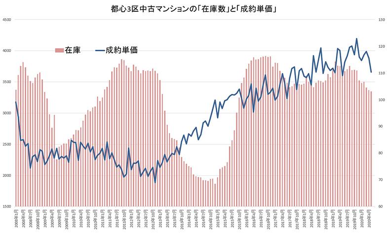 (資料/東日本不動産流通機構)