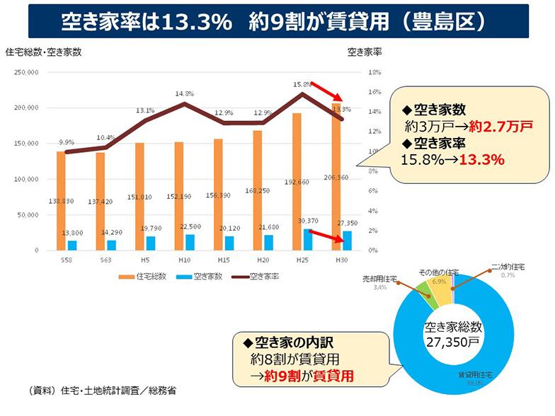 豊島区の空き家率は2018年で13.3%と23区内で最も高く、約9割が賃貸用(画像提供/豊島区住宅課)