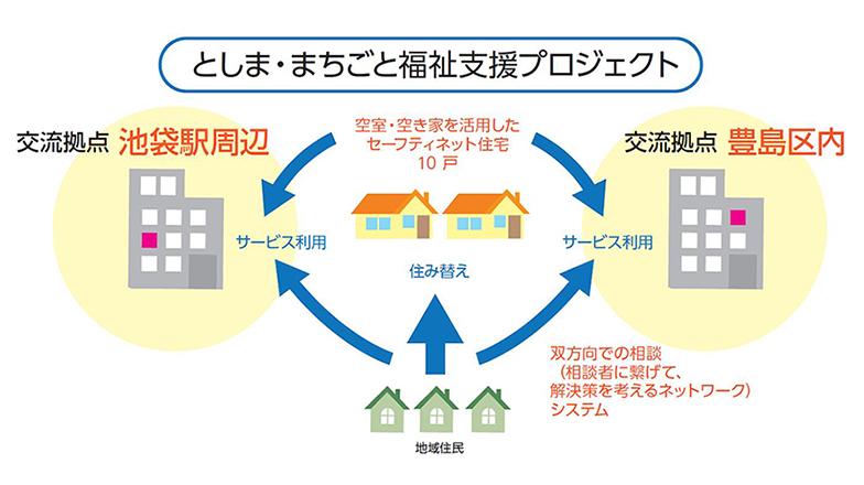 「としま・まちごと福祉支援プロジェクト」は空き家を活用したセーフティーネット住宅を中心に、見守り拠点・交流拠点を通じて地域住民と福祉支援を行う(画像提供/一般社団法人コミュニティネットワーク協会)
