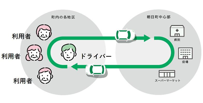 「ノッカルあさひまち」の仕組み(画像提供/富山県朝日町)