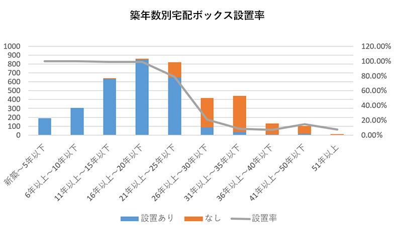 築年数別宅配ボックス設置率(出典:大和ライフネクスト マンションみらい価値研究所「分譲マンションの宅配ボックス設置率および設置検討の事例について」)
