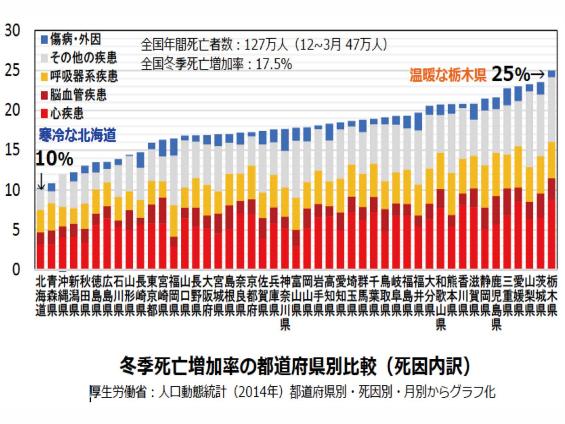 ※1:厚生労働省:人口動態統計(2014年)都道府県別・死因別・月別グラフ参照