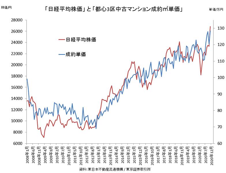 「日経平均株価」 と 「都心3区中古マンション成約平米単価」