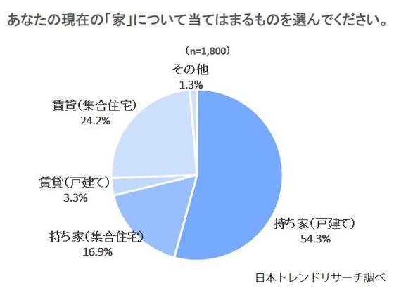 (出典:日本トレンドリサーチ「家に関するアンケート」より転載)
