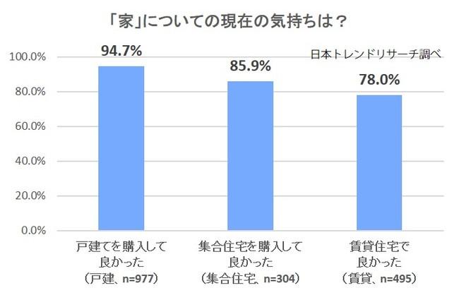 家についての現在の気持ちに最も当てはまるものとして「良かった」を選んだ割合(出典:日本トレンドリサーチ「家に関するアンケート」より転載)