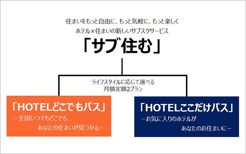全国にある35施設のうち好きなホテルを楽しめる「HOTELどこでもパス」と全国にある38施設のうち気に入ったホテルにゆっくりと滞在する「HOTELここだけパス」(画像提供/三井不動産ホテルマネジメント)