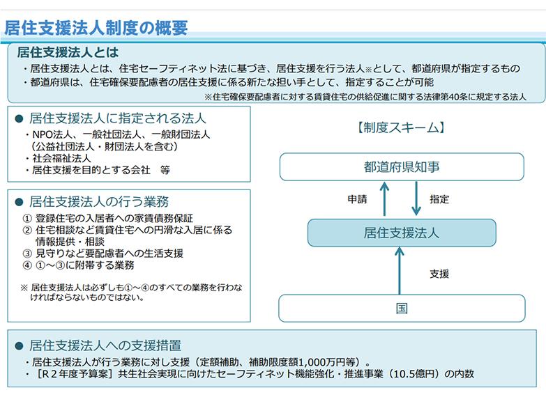 居住支援法人制度の概要(資料/国土交通省)