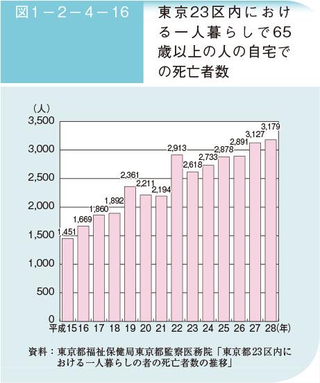 東京都福祉保健局東京都監察医務院「東京都23区内における一人暮らしの者の死亡者数の推移」(内閣府の資料より引用)