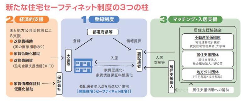 新たな住宅セーフティネット制度の3つの柱(資料/国土交通省)