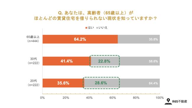 出典:R65「『65歳以上が賃貸住宅を借りにくい問題』に関する調査」より転載