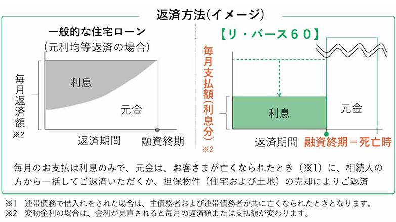 返済方法のイメージ図(画像提供/独立行政法人住宅金融支援機構)