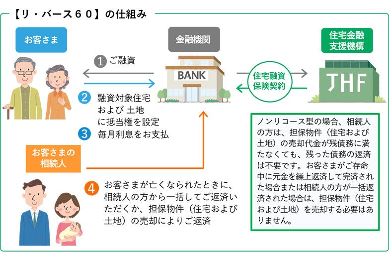 【リ・バース60】の仕組み図(画像提供/独立行政法人住宅金融支援機構)