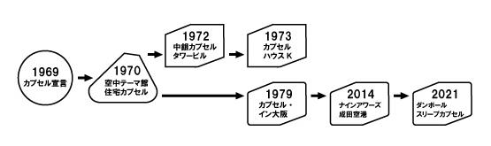 カプセル建築の系譜(出典:Webサイト「カプセル建築プロジェクト」より)