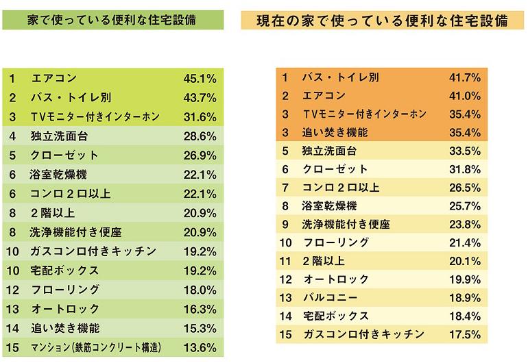 出典:リクルート「一人暮らしのシングルに聞いた 賃貸住宅設備ランキング 2021」(左)、「夫婦の住まいと生活 じっくりレポート 2021」(右)