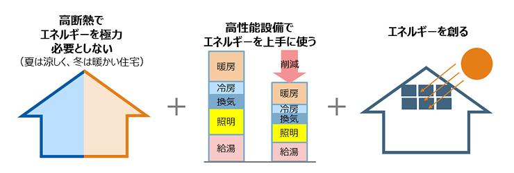 ネット・ゼロ・エネルギー・ハウス(ZEH)の仕組み(出典:経済産業省の資料より転載)
