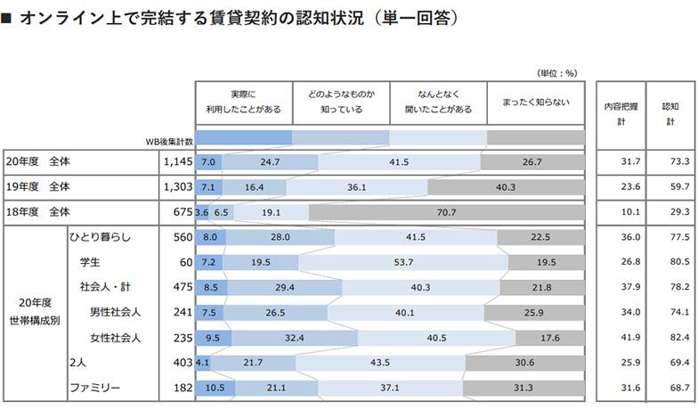 出典:リクルート「2020年度 賃貸契約者動向調査(首都圏) 」