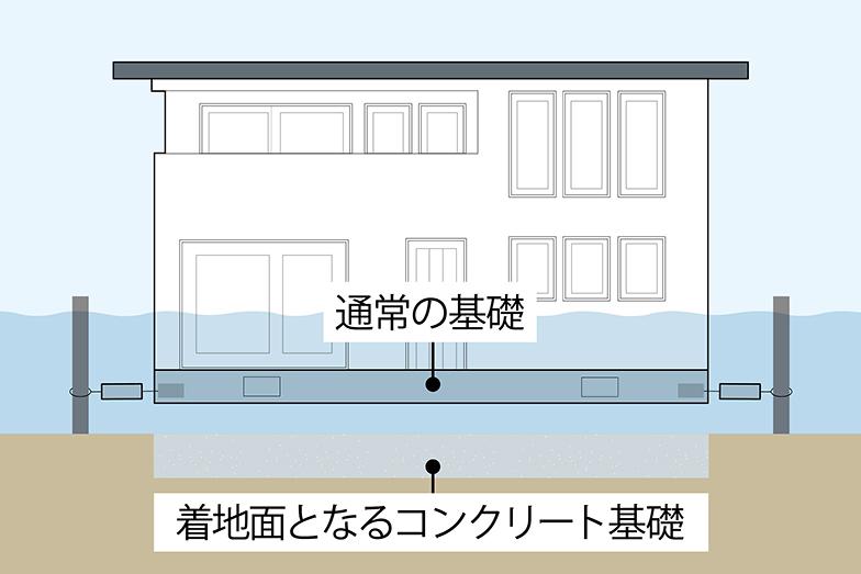 ポールを自由に上下できるワイヤーが住宅をつなぎ止め、ワイヤーの間に備えられたダンパーが住宅を元の位置にとどめる役割を果たす。基礎の下にもコンクリートを敷く二重基礎構造により、安定した着地が可能に(画像提供/一条工務店)