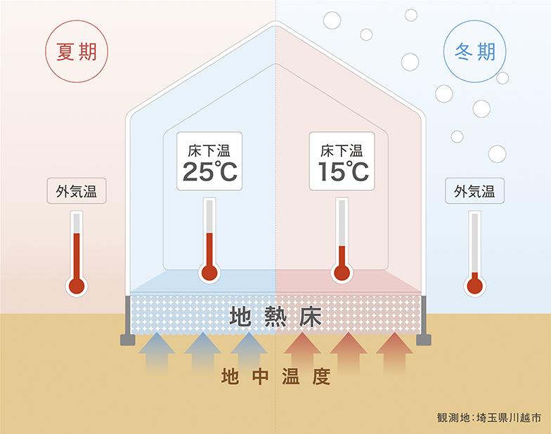 「地熱床システム」はもともと地熱を利用して室内温度を一定に保つことで冷暖房費を削減できるシステム。床下は土と砂利、コンクリートで密閉される(画像提供/ユニバーサルホーム)