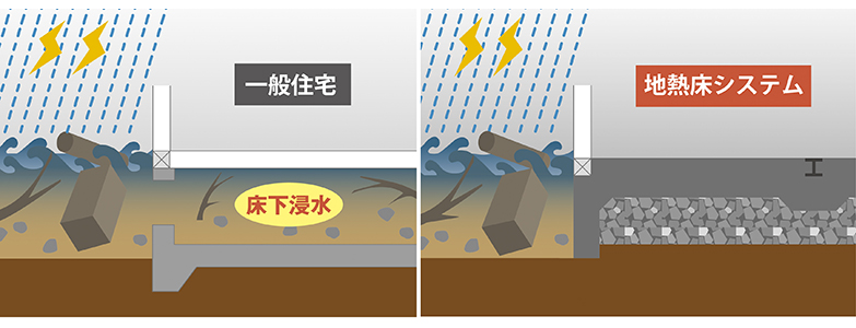 通常は床下を乾燥させるために基礎には通気口が設けられている。浸水時はここから床下に水や泥が入るので復旧時の作業が大変なのだが、地熱床システムは床下が土や砂利、コンクリートで密閉され、通気口もないため水が入ってくる心配がない(画像提供/ユニバーサルホーム)