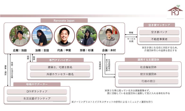 (資料提供/リノベートジャパン)