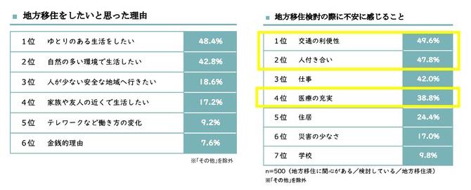 出典/高知市【最新移住事情2021】リリースより転載