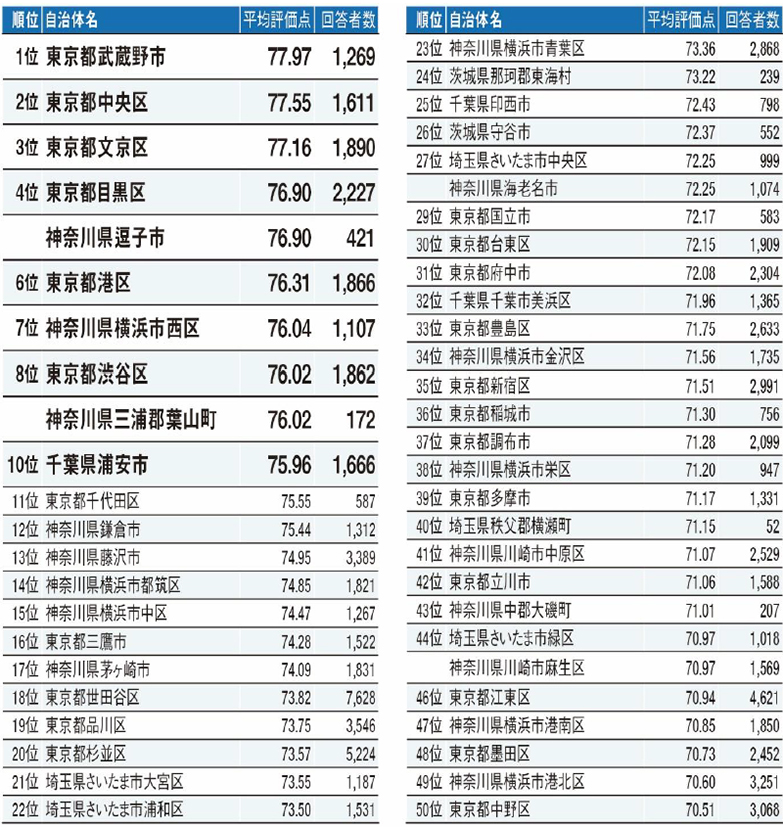 出典:リクルート「SUUMO住民実感調査2021年住み続けたい街(自治体/駅)ランキング」