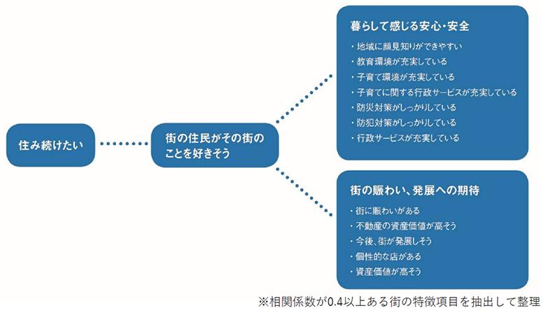 出典:リクルート「SUUMO住民実感調査2021年住み続けたい街(自治体/駅)ランキング)