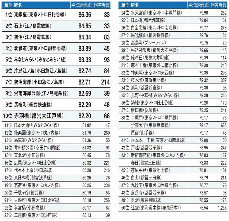 出典:リクルート「「SUUMO住民実感調査2021年住み続けたい街(自治体/駅)ランキング」」(プレスリリース)
