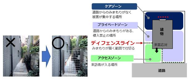 ゾーンディフェンス概念図(出典/旭化成ホームズ・くらしノベーション研究所「戸建て住宅侵入被害15年間調査」より転載)