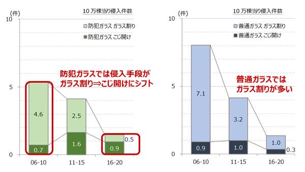 グラフの横軸は被害時期(例:2006年~2010年)を示している(出典/旭化成ホームズ・くらしノベーション研究所「戸建て住宅侵入被害15年間調査」より転載)